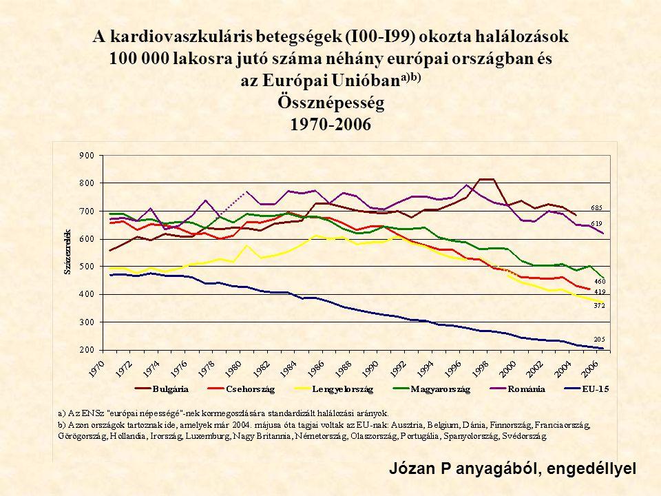 A kardiovaszkuláris betegségek (I00-I99) okozta halálozások 100 000 lakosra jutó száma néhány európai országban és az Európai Unióban a)b) Össznépessé