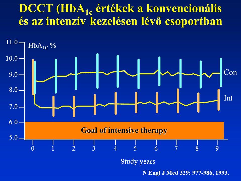 DCCT (HbA 1c értékek a konvencionális és az intenzív kezelésen lévő csoportban Goal of intensive therapy Con Int Study years HbA 1C % 0123 456789 5.0