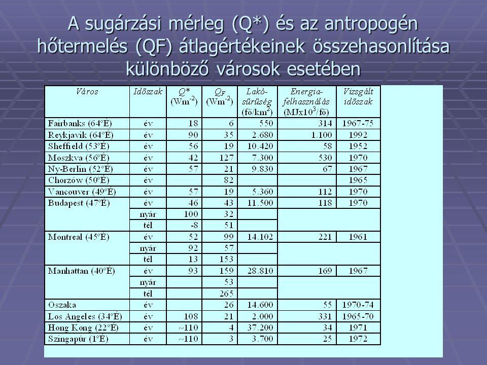 A sugárzási mérleg (Q*) és az antropogén hőtermelés (QF) átlagértékeinek összehasonlítása különböző városok esetében