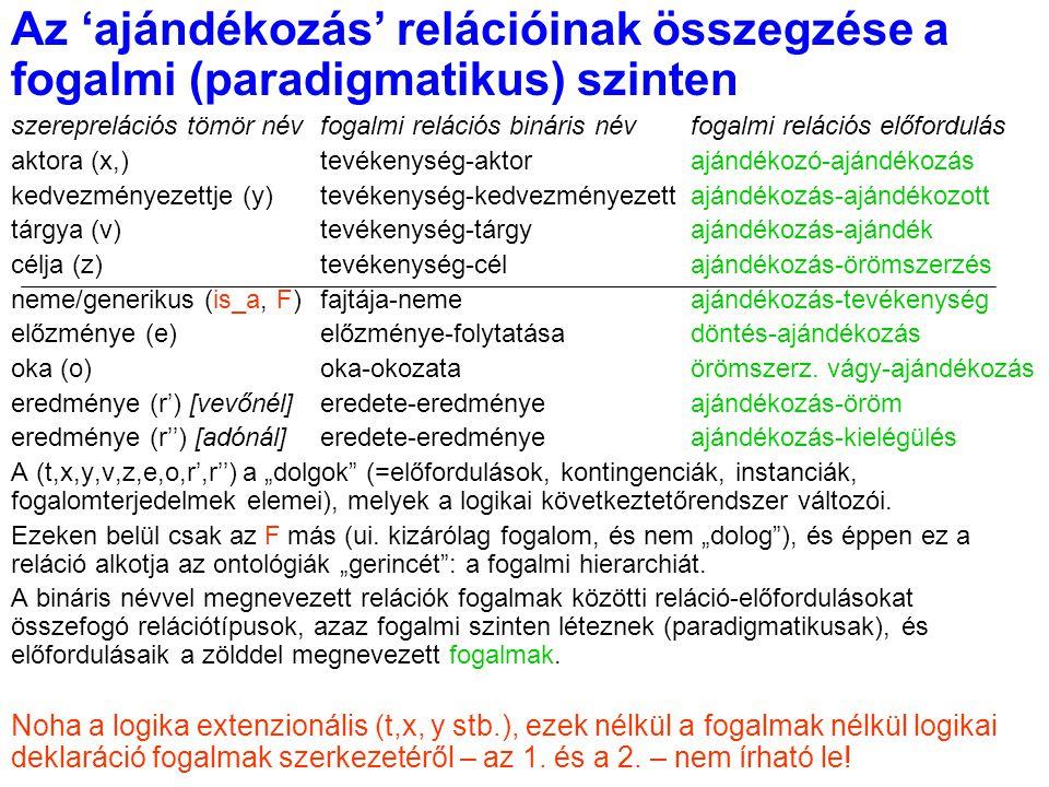 Az 'ajándékozás' relációinak összegzése a fogalmi (paradigmatikus) szinten szereprelációs tömör névfogalmi relációs bináris névfogalmi relációs előfor