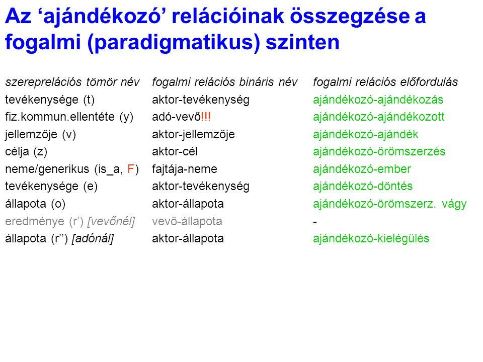 Az 'ajándékozó' relációinak összegzése a fogalmi (paradigmatikus) szinten szereprelációs tömör névfogalmi relációs bináris névfogalmi relációs előford