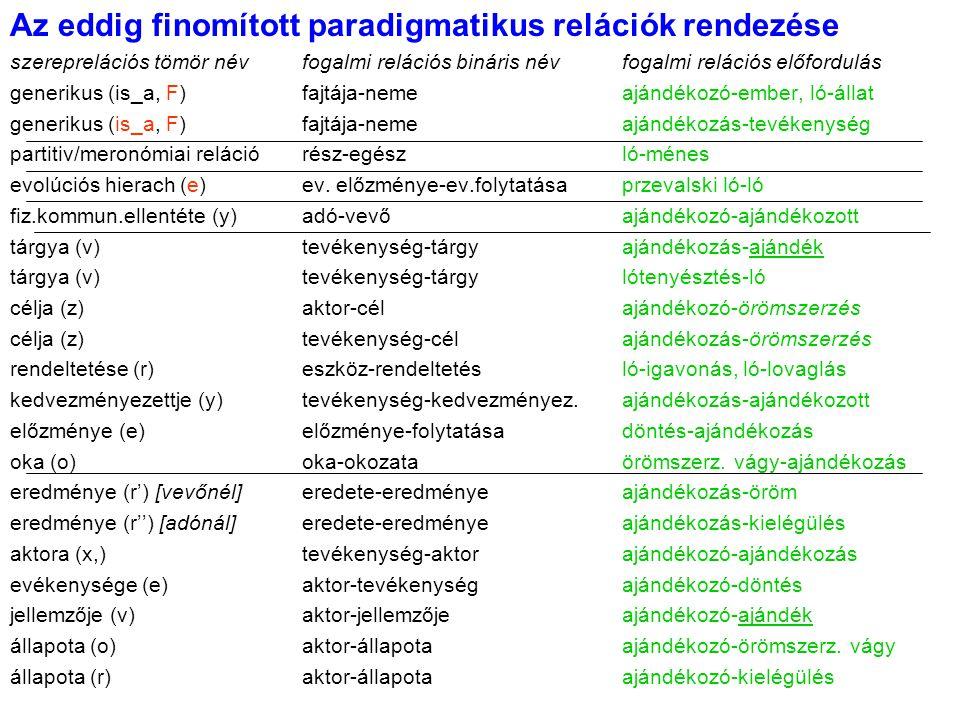 Az eddig finomított paradigmatikus relációk rendezése szereprelációs tömör névfogalmi relációs bináris névfogalmi relációs előfordulás generikus (is_a