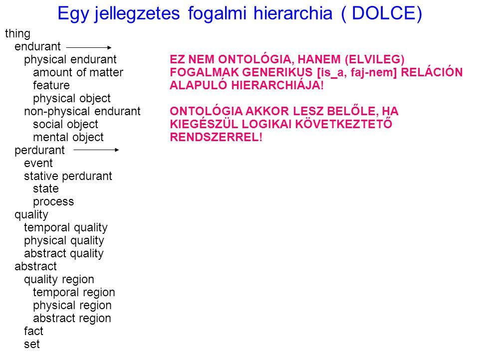Egy jellegzetes fogalmi hierarchia ( DOLCE) thing endurant physical endurantEZ NEM ONTOLÓGIA, HANEM (ELVILEG) amount of matterFOGALMAK GENERIKUS [is_a