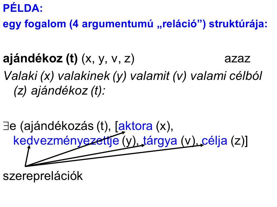 """PÉLDA: egy fogalom (4 argumentumú """"reláció"""") struktúrája: ajándékoz (t) (x, y, v, z)azaz Valaki (x) valakinek (y) valamit (v) valami célból (z) ajándé"""