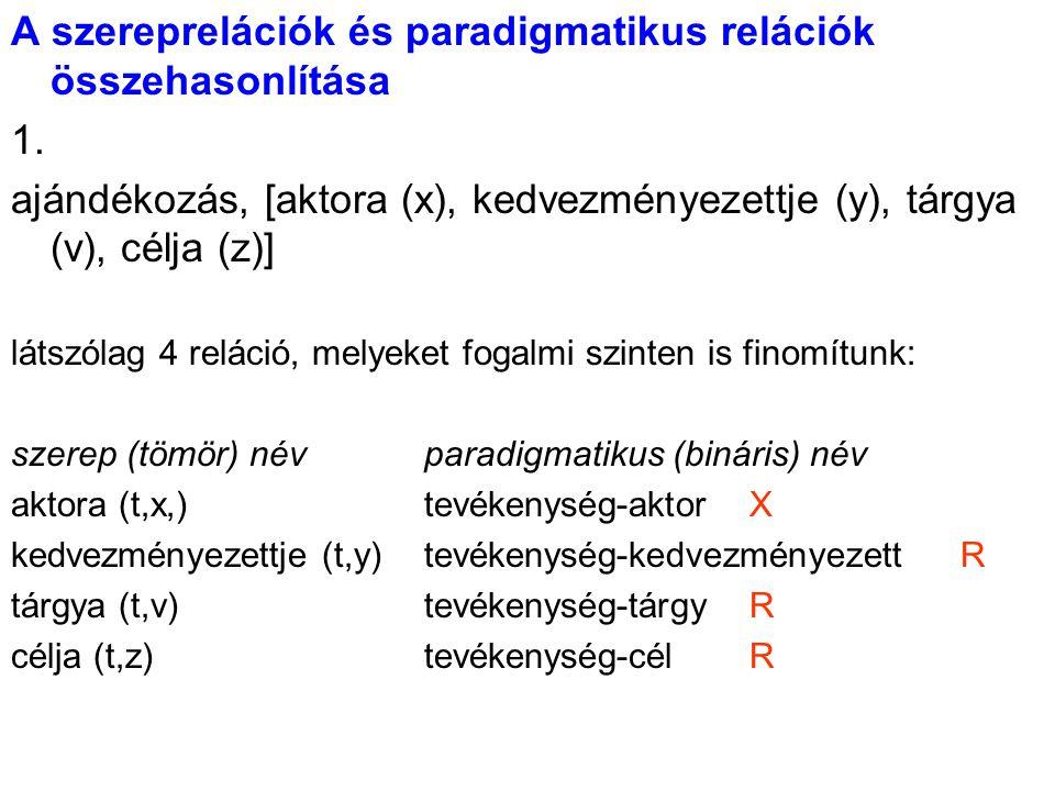 A szereprelációk és paradigmatikus relációk összehasonlítása 1. ajándékozás, [aktora (x), kedvezményezettje (y), tárgya (v), célja (z)] látszólag 4 re