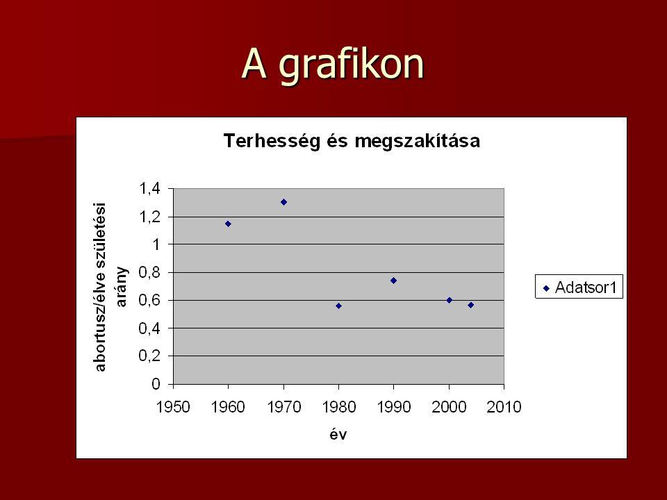 c) A változás oka (ez nem matematikai kérdés) a fogamzásgátlók elterjedése a 70-es években.