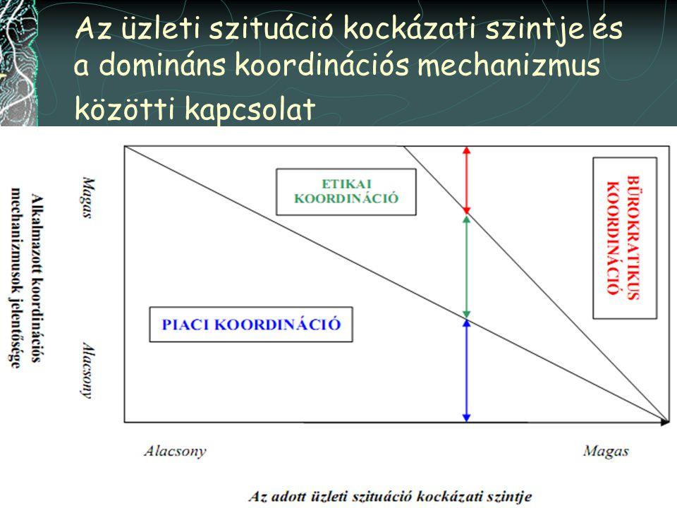 28 Az üzleti szituáció kockázati szintje és a domináns koordinációs mechanizmus közötti kapcsolat