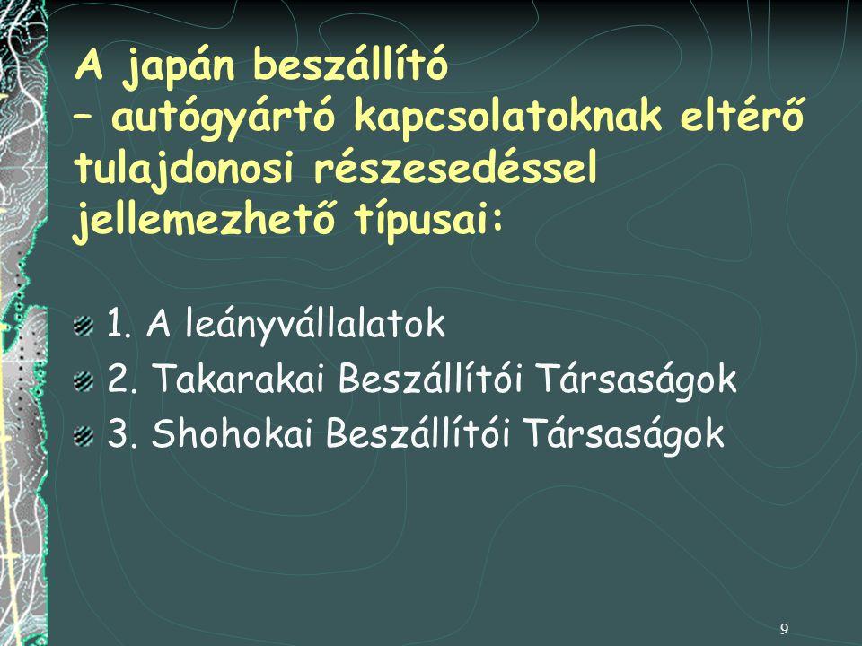 9 A japán beszállító – autógyártó kapcsolatoknak eltérő tulajdonosi részesedéssel jellemezhető típusai: 1. A leányvállalatok 2. Takarakai Beszállítói