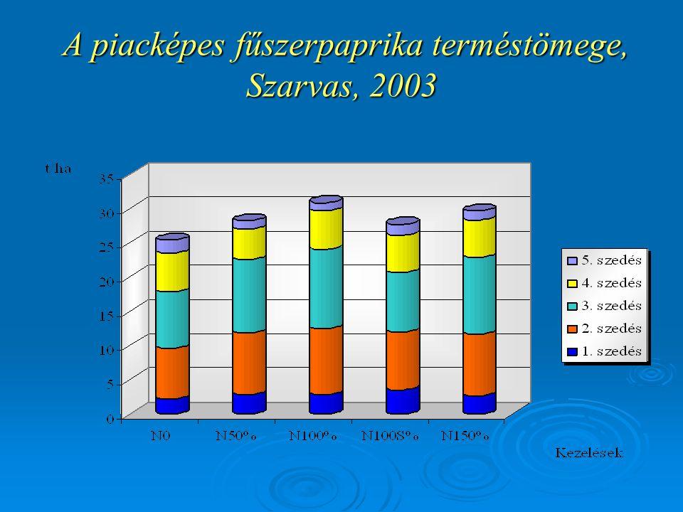 A piacképes fűszerpaprika terméstömege, Szarvas, 2003 A piacképes fűszerpaprika terméstömege, Szarvas, 2003