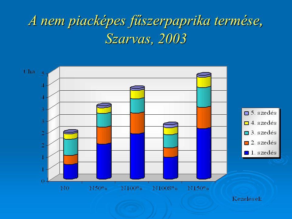 A nem piacképes fűszerpaprika termése, Szarvas, 2003