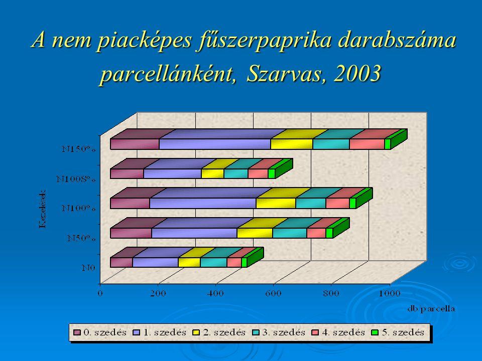 A nem piacképes fűszerpaprika darabszáma parcellánként, Szarvas, 2003 A nem piacképes fűszerpaprika darabszáma parcellánként, Szarvas, 2003
