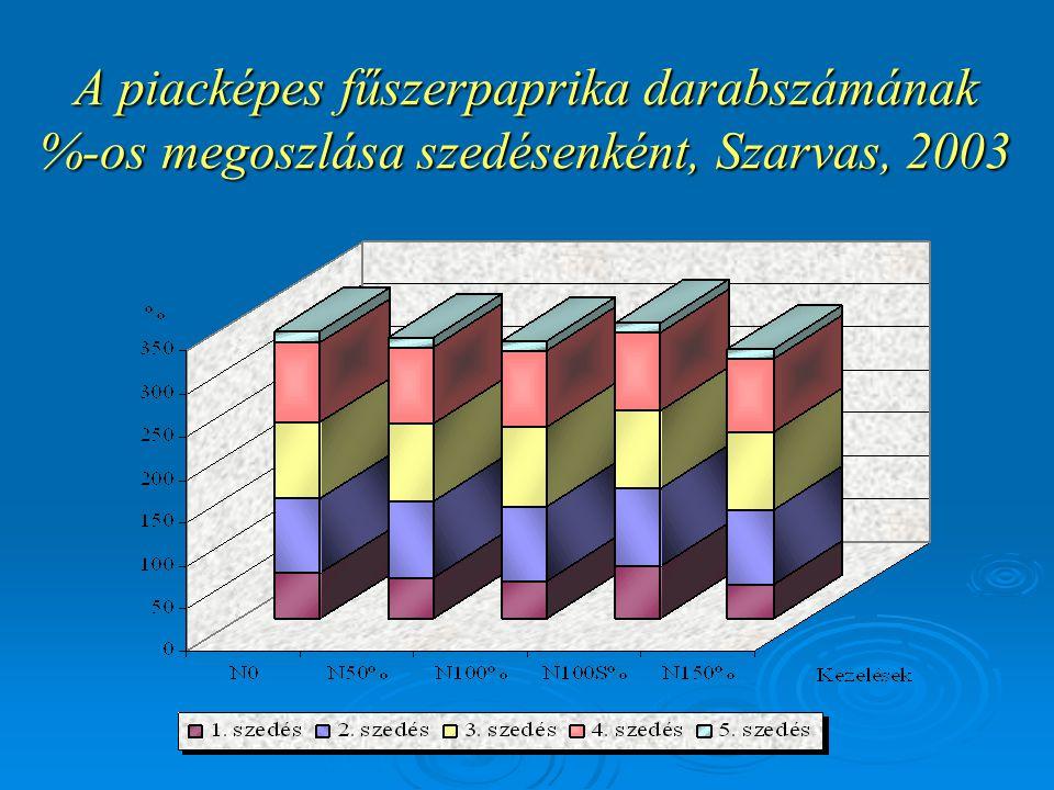 A piacképes fűszerpaprika darabszámának %-os megoszlása szedésenként, Szarvas, 2003
