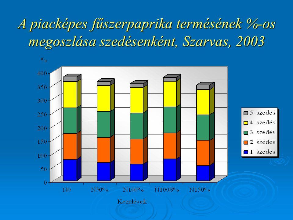 A piacképes fűszerpaprika termésének %-os megoszlása szedésenként, Szarvas, 2003