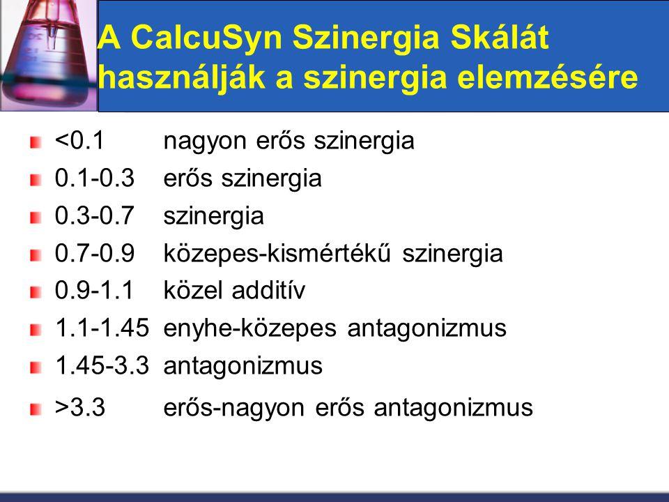 A CalcuSyn Szinergia Skálát használják a szinergia elemzésére <0.1nagyon erős szinergia 0.1-0.3erős szinergia 0.3-0.7szinergia 0.7-0.9közepes-kismérté