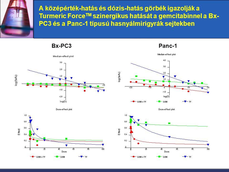 Bx-PC3Panc-1 A középérték-hatás és dózis-hatás görbék igazolják a Turmeric Force TM szinergikus hatását a gemcitabinnel a Bx- PC3 és a Panc-1 típusú h