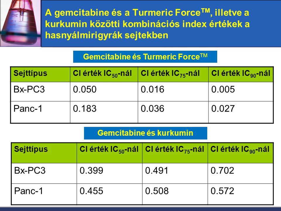 A gemcitabine és a Turmeric Force TM, illetve a kurkumin közötti kombinációs index értékek a hasnyálmirigyrák sejtekben SejttípusCI érték IC 50 -nálCI