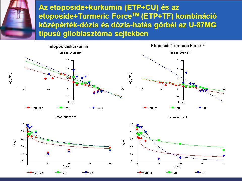 Az etoposide+kurkumin (ETP+CU) és az etoposide+Turmeric Force TM (ETP+TF) kombináció középérték-dózis és dózis-hatás görbéi az U-87MG típusú glioblasz