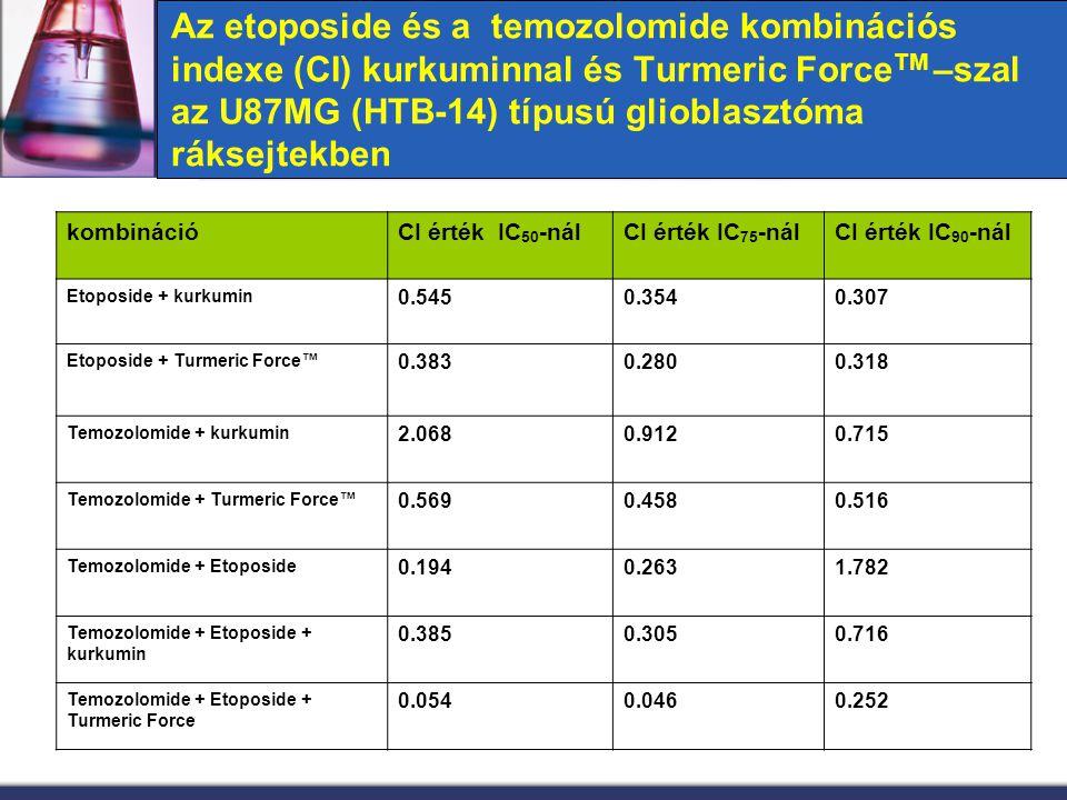 Az etoposide és a temozolomide kombinációs indexe (CI) kurkuminnal és Turmeric Force TM –szal az U87MG (HTB-14) típusú glioblasztóma ráksejtekben komb