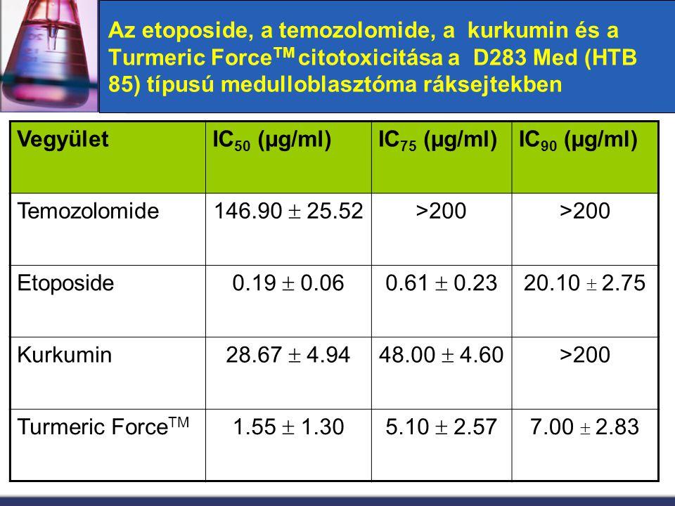 Az etoposide, a temozolomide, a kurkumin és a Turmeric Force TM citotoxicitása a D283 Med (HTB 85) típusú medulloblasztóma ráksejtekben VegyületIC 50
