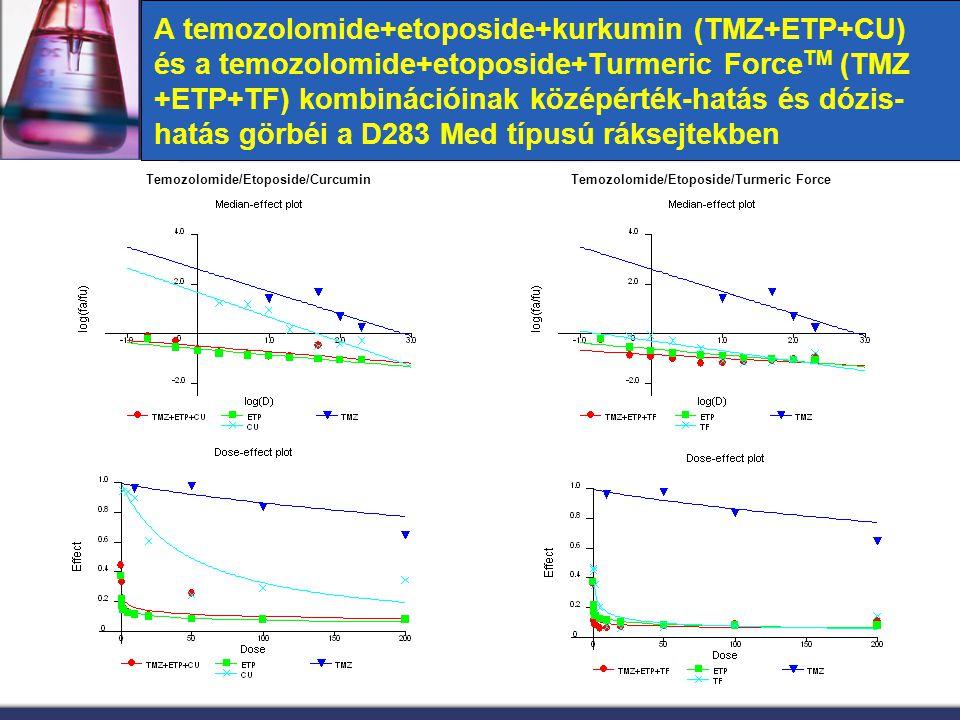 A temozolomide+etoposide+kurkumin (TMZ+ETP+CU) és a temozolomide+etoposide+Turmeric Force TM (TMZ +ETP+TF) kombinációinak középérték-hatás és dózis- h