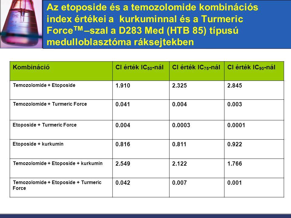 Az etoposide és a temozolomide kombinációs index értékei a kurkuminnal és a Turmeric Force TM –szal a D283 Med (HTB 85) típusú medulloblasztóma ráksej