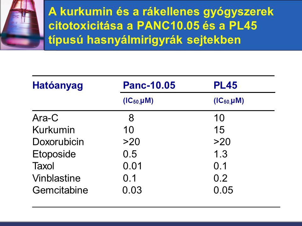 A középérték-hatás és dózis-hatás görbék igazolják a kurkumin szinergikus hatását az Ara-C-vel és az etoposide- dal a PANC10.05 típusú hasnyálmirigyrák sejtekben Ara-C/KurkuminEtoposide/Kurkumin