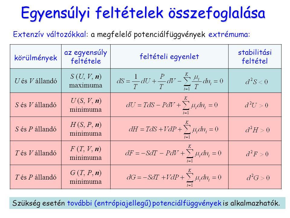 Egyensúlyi feltételek összefoglalása Extenzív változókkal: a megfelelő potenciálfüggvények extrémuma: Szükség esetén további (entrópiajellegű) potenci