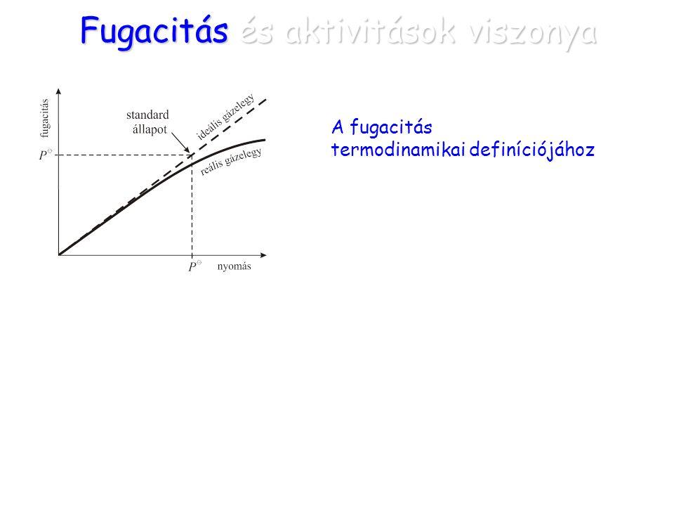 Fugacitás és aktivitások viszonya A fugacitás termodinamikai definíciójához