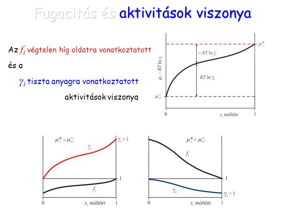Fugacitás és aktivitások viszonya Az f i végtelen híg oldatra vonatkoztatott és a γ i tiszta anyagra vonatkoztatott aktivitások viszonya