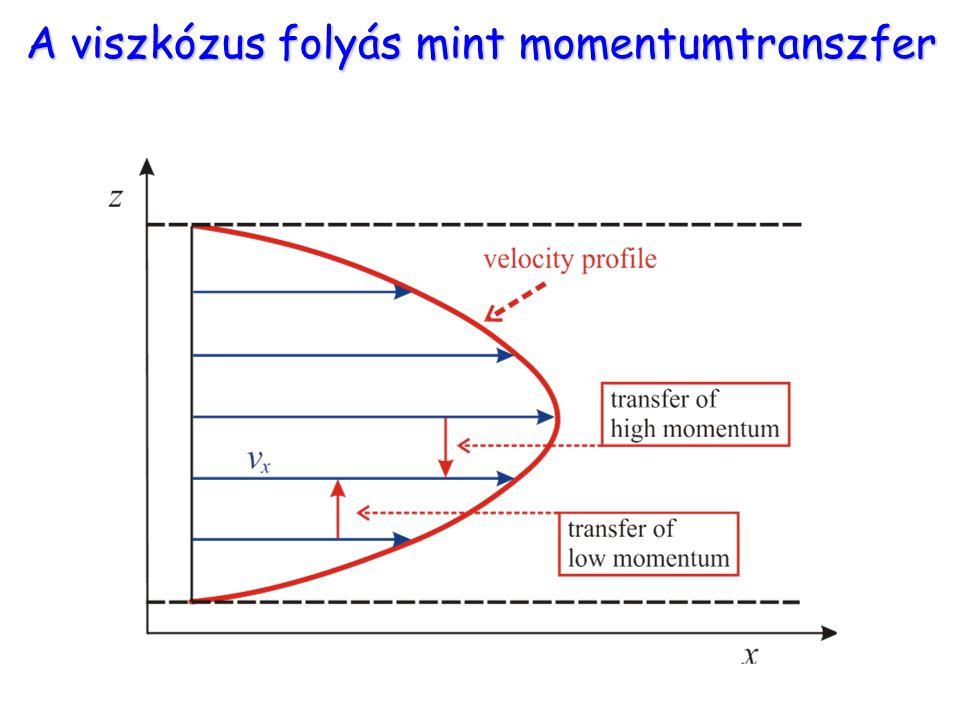 A viszkózus folyás mint momentumtranszfer