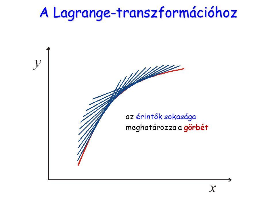 A Lagrange-transzformációhoz az érintők sokasága meghatározza a görbét