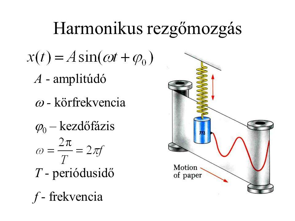 Harmonikus rezgőmozgás A - amplitúdó  - körfrekvencia   – kezdőfázis T - periódusidő f - frekvencia