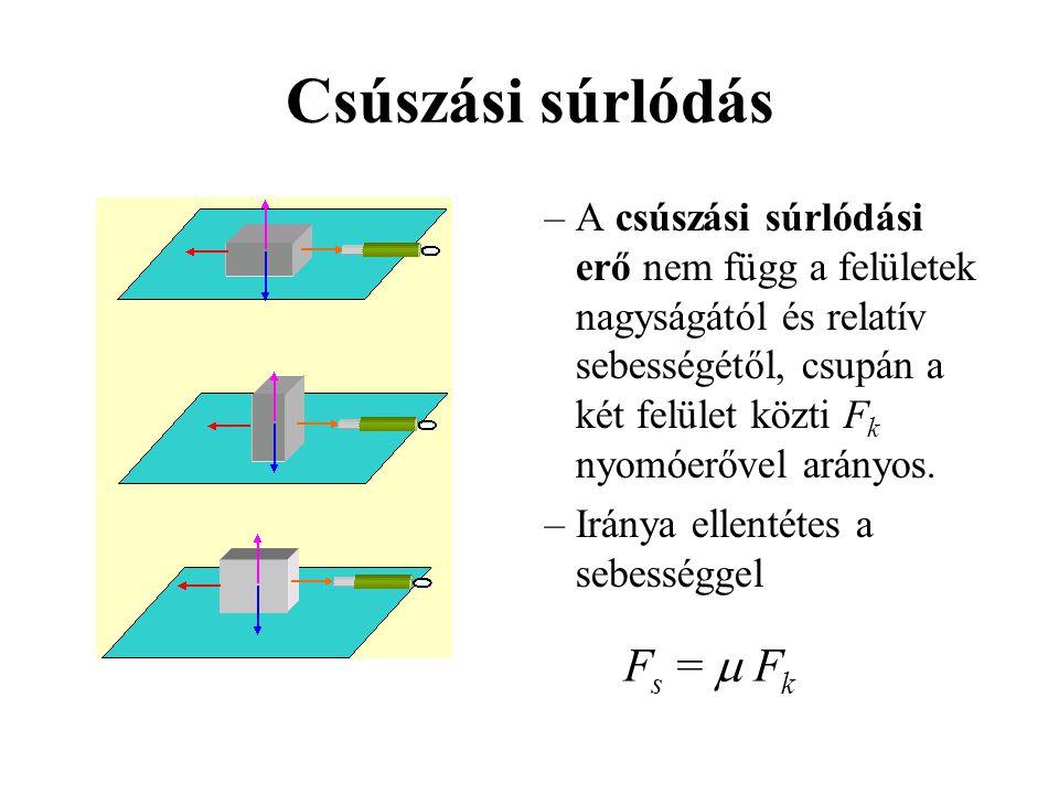Csúszási súrlódás –A csúszási súrlódási erő nem függ a felületek nagyságától és relatív sebességétől, csupán a két felület közti F k nyomóerővel arány