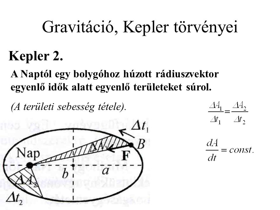 A Naptól egy bolygóhoz húzott rádiuszvektor egyenlő idők alatt egyenlő területeket súrol. (A területi sebesség tétele). Kepler 2. Gravitáció, Kepler t