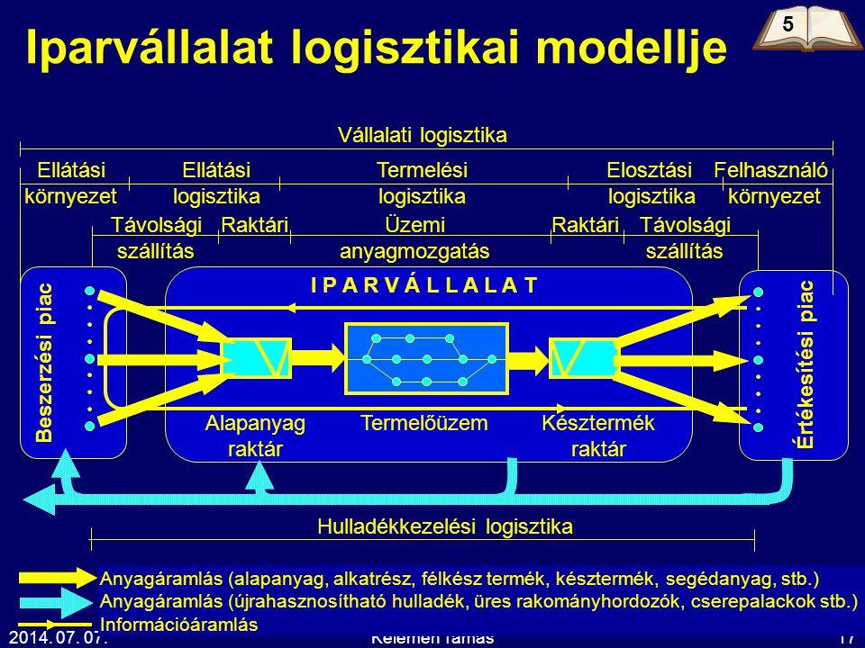 2014. 07. 07.Kelemen Tamás17 Iparvállalat logisztikai modellje Beszerzési piac Értékesítési piac I P A R V Á L L A L A T Elosztási logisztika Vállalat