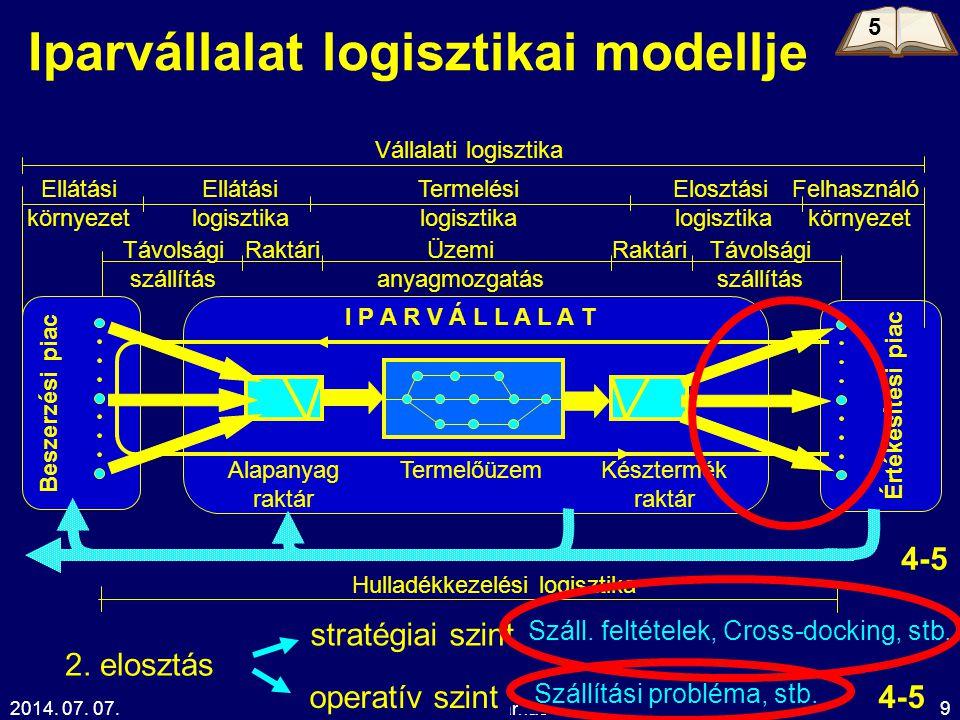 2014. 07. 07.Kelemen Tamás19 Iparvállalat logisztikai modellje Beszerzési piac Értékesítési piac I P A R V Á L L A L A T Elosztási logisztika Vállalat