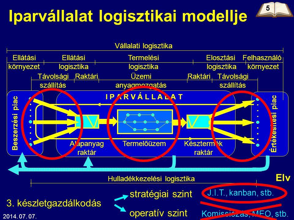 2014. 07. 07.Kelemen Tamás20 Iparvállalat logisztikai modellje Beszerzési piac Értékesítési piac I P A R V Á L L A L A T Elosztási logisztika Vállalat