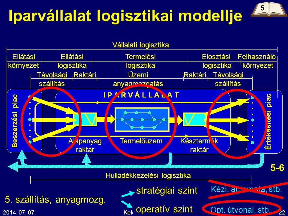 2014. 07. 07.Kelemen Tamás22 Iparvállalat logisztikai modellje Beszerzési piac Értékesítési piac I P A R V Á L L A L A T Elosztási logisztika Vállalat