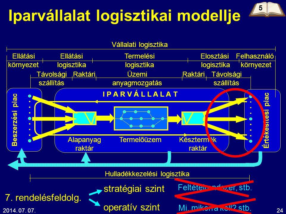2014. 07. 07.Kelemen Tamás24 Iparvállalat logisztikai modellje Beszerzési piac Értékesítési piac I P A R V Á L L A L A T Elosztási logisztika Vállalat