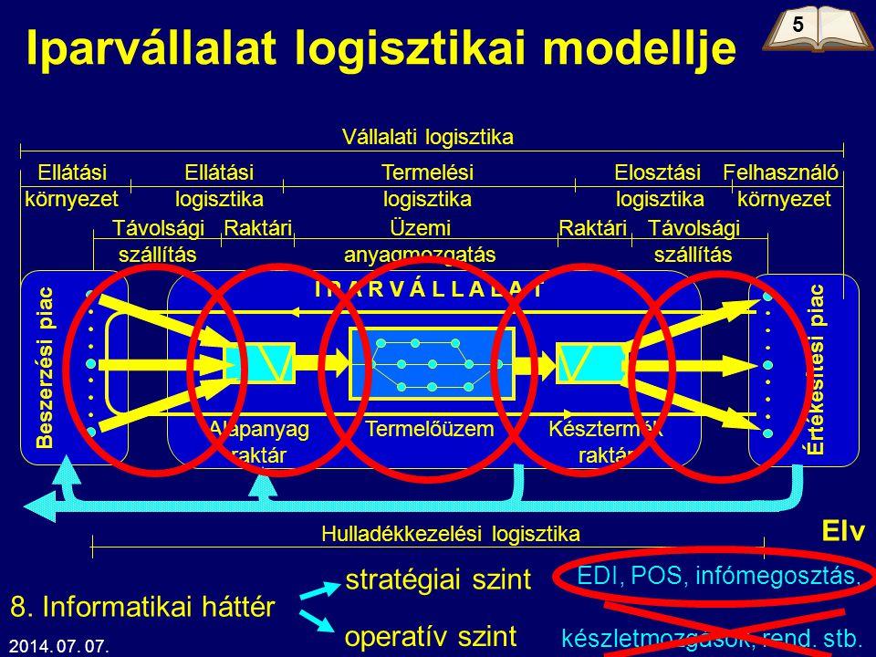2014. 07. 07.Kelemen Tamás25 Iparvállalat logisztikai modellje Beszerzési piac Értékesítési piac I P A R V Á L L A L A T Elosztási logisztika Vállalat