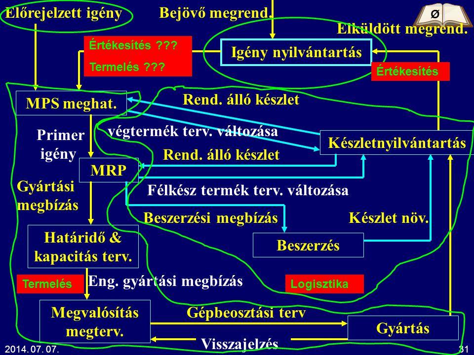 2014. 07. 07.Kelemen Tamás31 Igény nyilvántartás MPS meghat. MRP Határidő & kapacitás terv. Megvalósítás megterv. Gyártás Beszerzés Készletnyilvántart