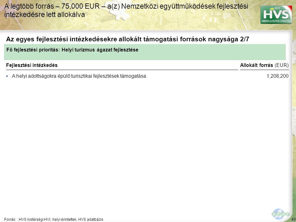 49 ▪A helyi adottságokra épülő turisztikai fejlesztések támogatása Forrás:HVS kistérségi HVI, helyi érintettek, HVS adatbázis Az egyes fejlesztési intézkedésekre allokált támogatási források nagysága 2/7 A legtöbb forrás – 75,000 EUR – a(z) Nemzetközi együttműködések fejlesztési intézkedésre lett allokálva Fejlesztési intézkedés Fő fejlesztési prioritás: Helyi turizmus ágazat fejlesztése Allokált forrás (EUR) 1,208,200