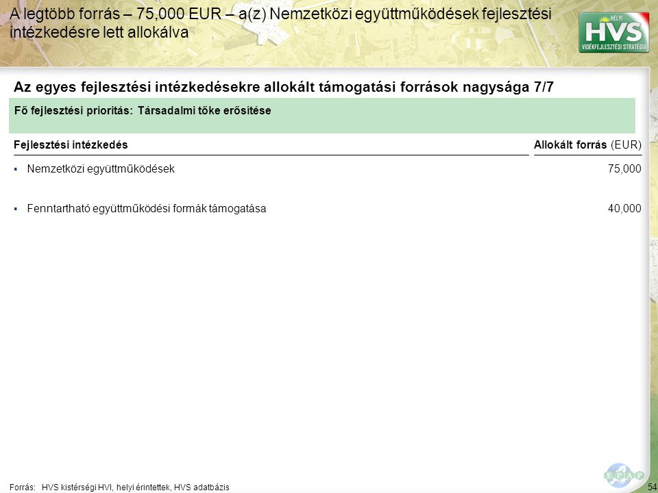 54 ▪Nemzetközi együttműködések Forrás:HVS kistérségi HVI, helyi érintettek, HVS adatbázis Az egyes fejlesztési intézkedésekre allokált támogatási források nagysága 7/7 A legtöbb forrás – 75,000 EUR – a(z) Nemzetközi együttműködések fejlesztési intézkedésre lett allokálva Fejlesztési intézkedés ▪Fenntartható együttműködési formák támogatása Fő fejlesztési prioritás: Társadalmi tőke erősítése Allokált forrás (EUR) 75,000 40,000
