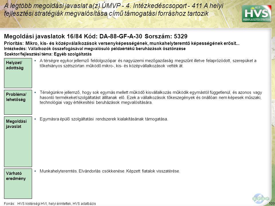 109 Forrás:HVS kistérségi HVI, helyi érintettek, HVS adatbázis Megoldási javaslatok 16/84 Kód: DA-88-GF-A-30 Sorszám: 5329 A legtöbb megoldási javaslat a(z) ÚMVP - 4.