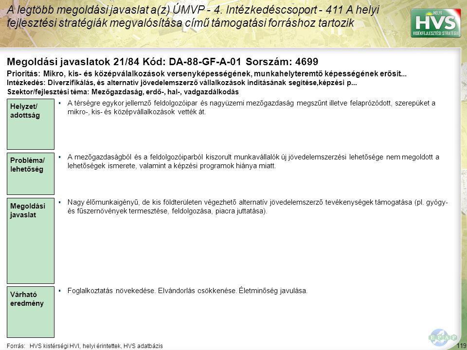 119 Forrás:HVS kistérségi HVI, helyi érintettek, HVS adatbázis Megoldási javaslatok 21/84 Kód: DA-88-GF-A-01 Sorszám: 4699 A legtöbb megoldási javaslat a(z) ÚMVP - 4.