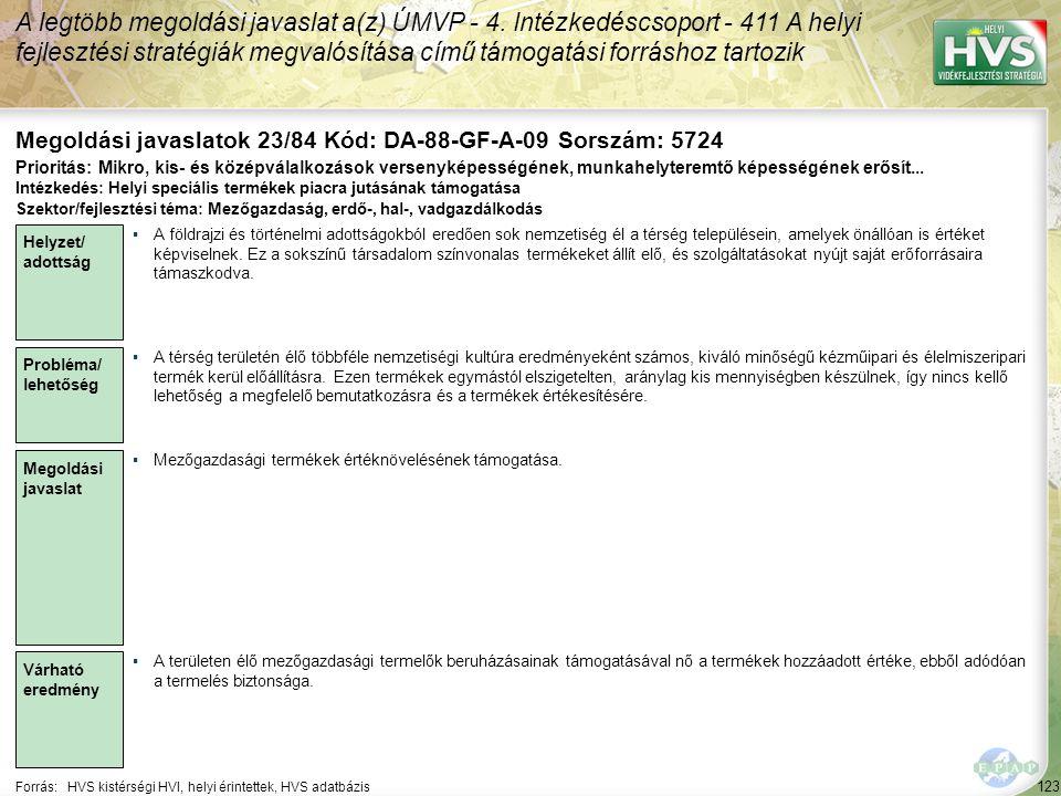 123 Forrás:HVS kistérségi HVI, helyi érintettek, HVS adatbázis Megoldási javaslatok 23/84 Kód: DA-88-GF-A-09 Sorszám: 5724 A legtöbb megoldási javaslat a(z) ÚMVP - 4.