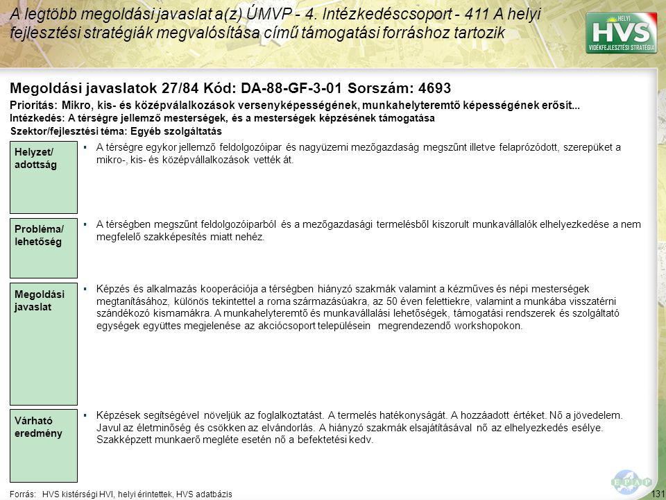 131 Forrás:HVS kistérségi HVI, helyi érintettek, HVS adatbázis Megoldási javaslatok 27/84 Kód: DA-88-GF-3-01 Sorszám: 4693 A legtöbb megoldási javaslat a(z) ÚMVP - 4.