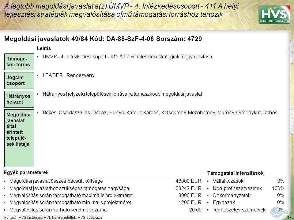 176 Forrás:HVS kistérségi HVI, helyi érintettek, HVS adatbázis A legtöbb megoldási javaslat a(z) ÚMVP - 4.