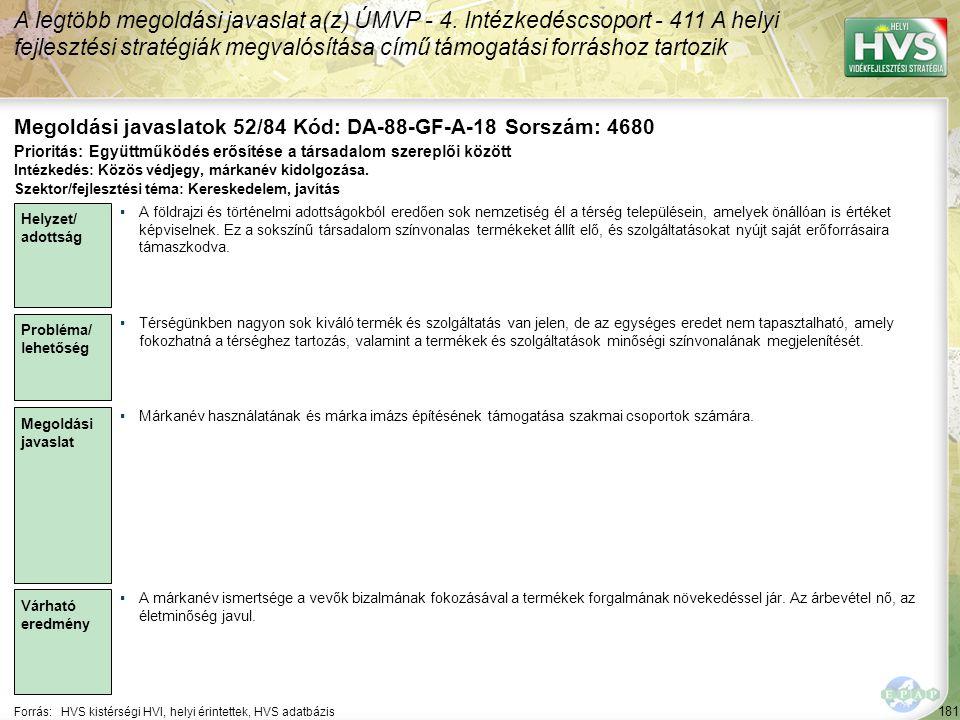 181 Forrás:HVS kistérségi HVI, helyi érintettek, HVS adatbázis Megoldási javaslatok 52/84 Kód: DA-88-GF-A-18 Sorszám: 4680 A legtöbb megoldási javaslat a(z) ÚMVP - 4.