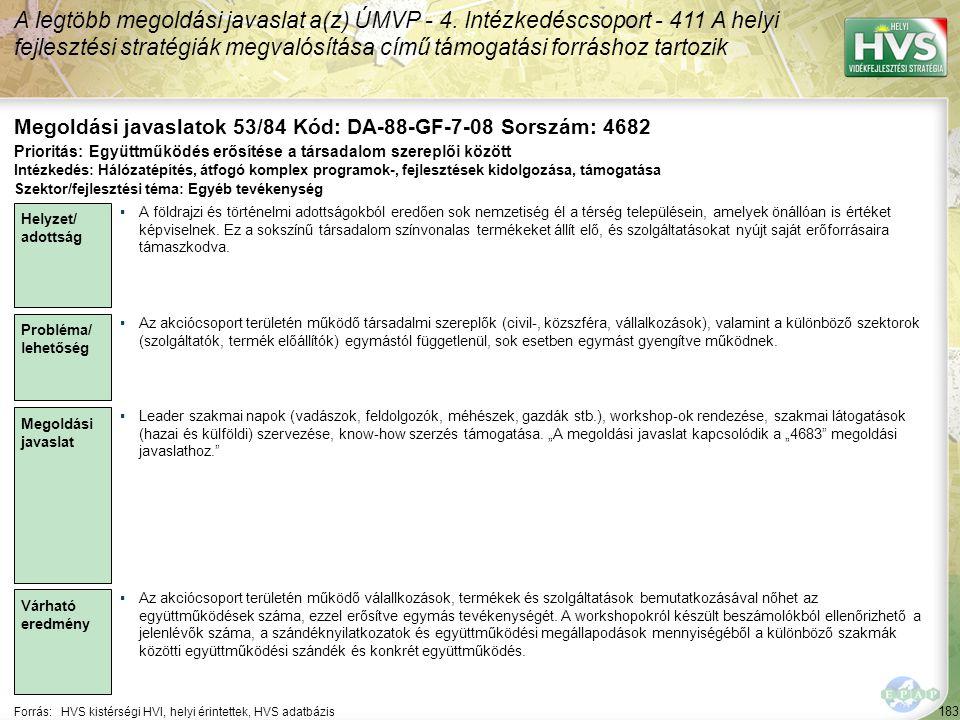 183 Forrás:HVS kistérségi HVI, helyi érintettek, HVS adatbázis Megoldási javaslatok 53/84 Kód: DA-88-GF-7-08 Sorszám: 4682 A legtöbb megoldási javaslat a(z) ÚMVP - 4.